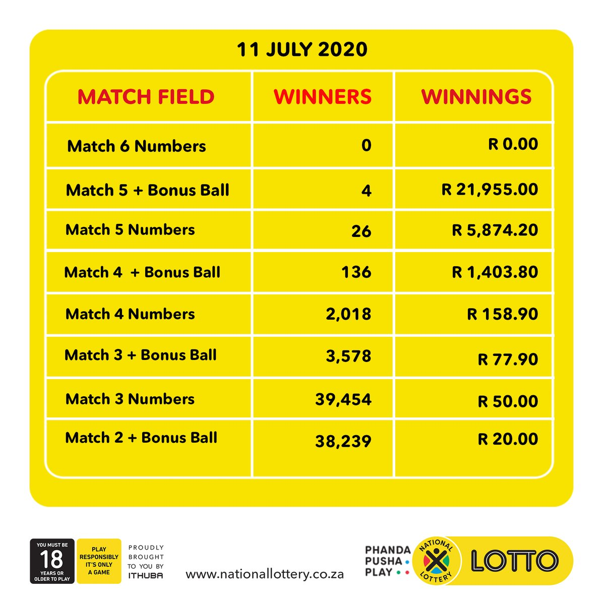 Here are #dividends for the #LOTTO draw on (11/07/20)! You have another chance to win the rollover jackpot!