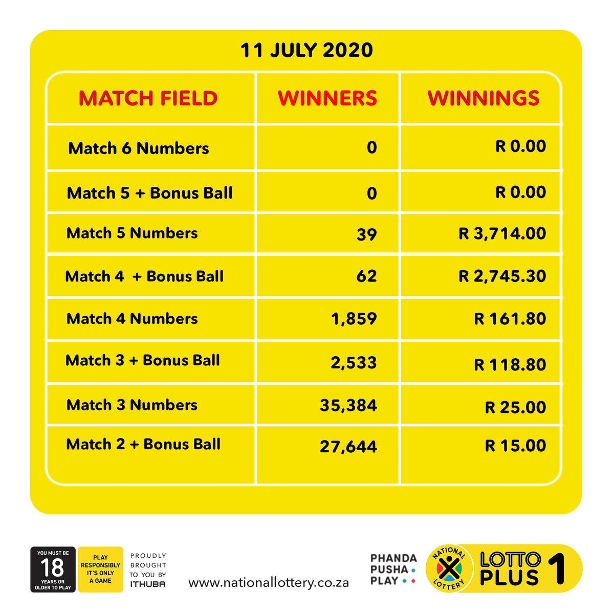 Here are #dividends for the #LOTTOPLUS 1 draw on (11/07/20)! You have another chance to win the rollover jackpot!