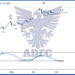 Image for the Tweet beginning: AUDUSD ======  #audusd #aud #forex #trading #currency
