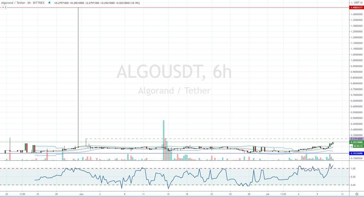 $ALGO Providing decent gains & looking for more #ALGO #Algorand #ProofOfStake #Decentralised #NonLocked #DigitalCurrency #Blockchain #EcoSystem #PercentageGains #Compounding #BTCFund #Bittrex