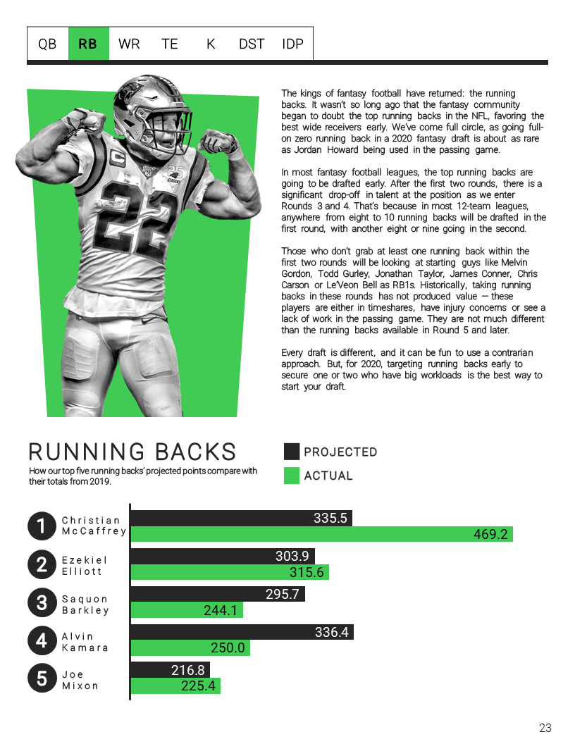 𝐍𝐄𝐖 fantasy football tools are 𝐋𝐈𝐕𝐄  ➤ Player previews ➤ Rankings ➤ Fantasy strength of schedule  Your path to a fantasy football 🏆 begins here ➡️ https://t.co/HiRr21eJwM https://t.co/133jPLug4I