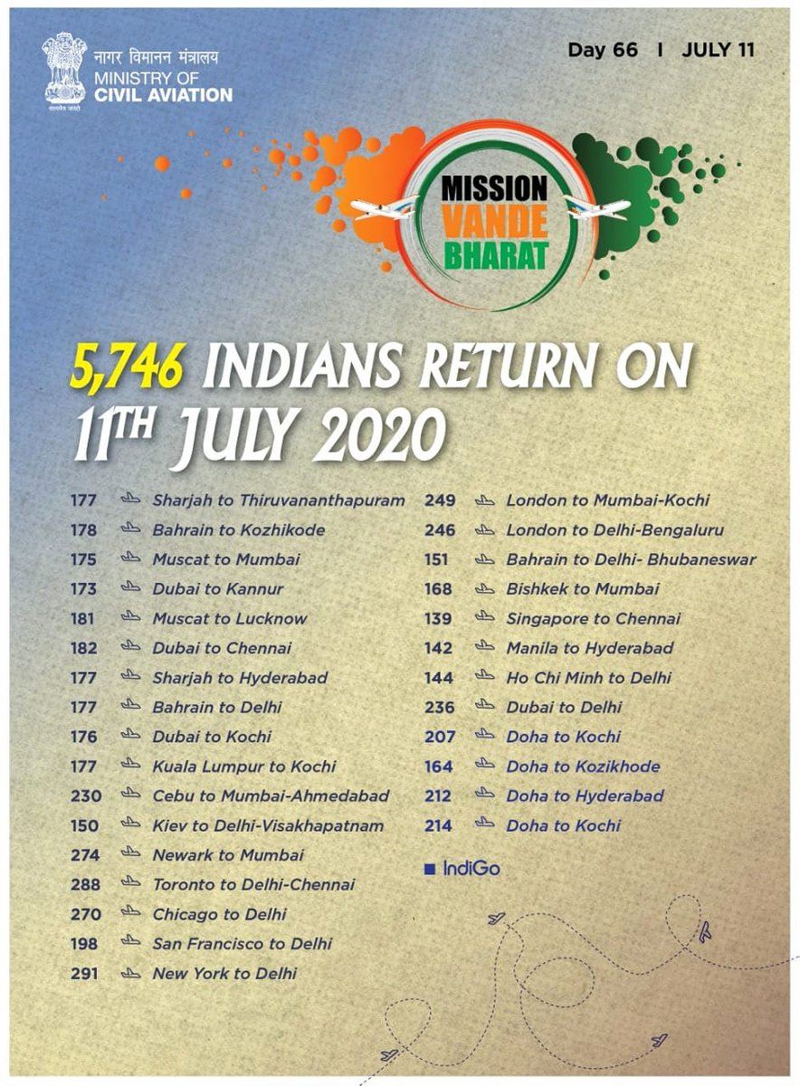 Vande Bharat continues to spread hope & happiness by facilitating the return of Indians from around the world & flying out many to their destinations abroad.   Today 5746 Indians return from several countries.   @airindiain @FlyWithIX @IndiGo6E @MoCA_GoI @MEAIndia @PIB_India https://t.co/rRAhepoFKP