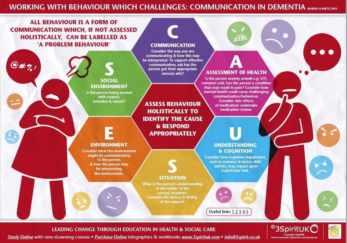 Working with behavioral challenges: communication in #dementia   (image: @3SpiritUKNZ) #Alzheimers #caregiving #socialcare @sallyeaves @Nicochan33 @lenjansejati @56blackcat @huskorkut @SharerUssharing @BarbaraNavarro @DanielVanGeel @yubartina @sarahahpmh @nomoreslaves @quasagroup https://t.co/19V5gUbKnf