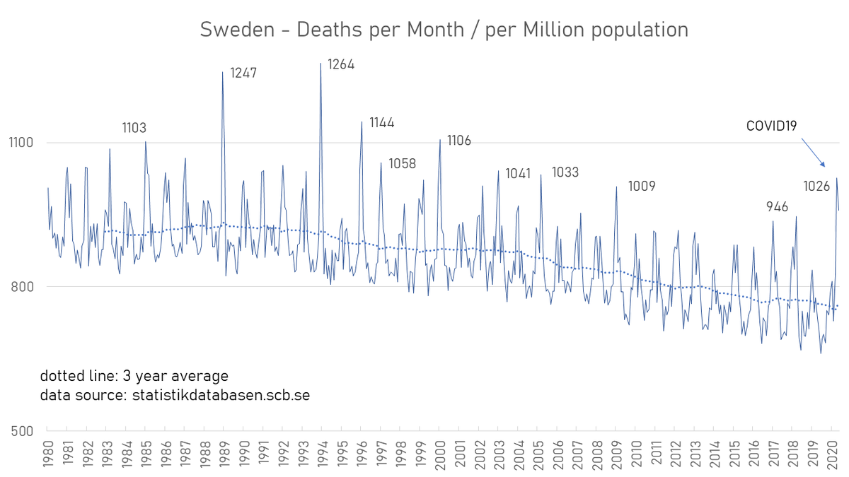 #Sweden - #Mortality deaths per months 1980-2020 I think its like a severe flu season Professor Johan Giesecke (update, putting all charts into one single pinned thread )