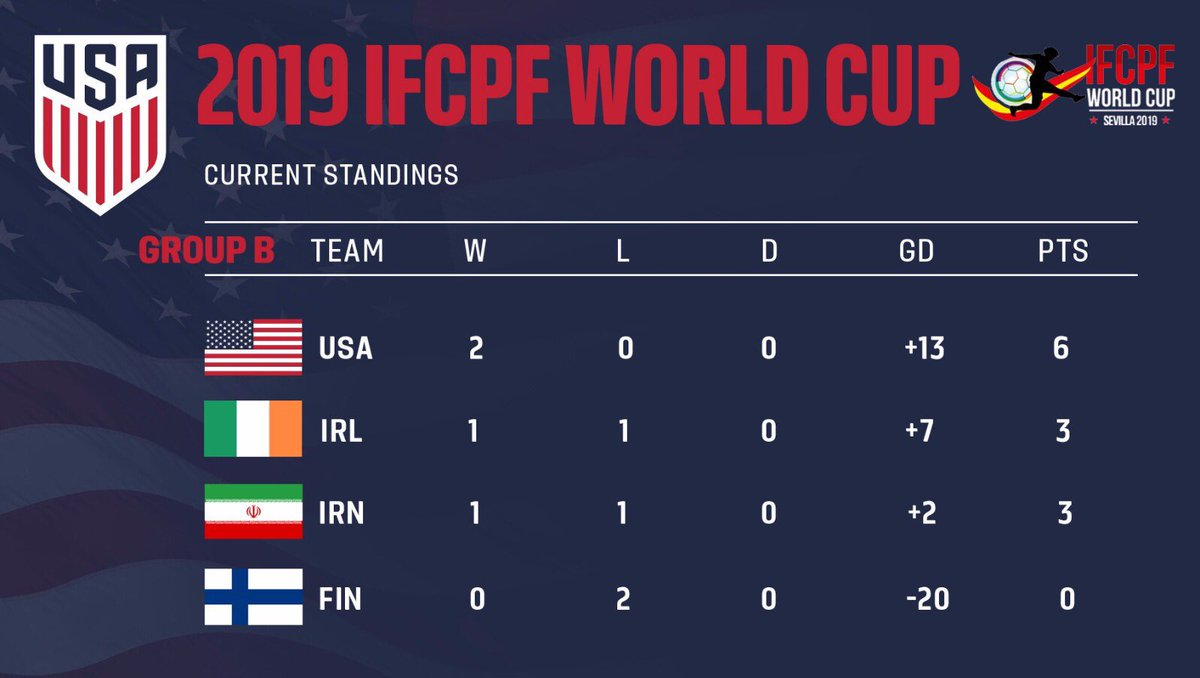 #2019WCrewind   2️⃣ Games 2️⃣ Wins   We now aim to win your group at the World Cup! 🇺🇸👊    #VamosUSPNT https://t.co/yOIUEzcMuu