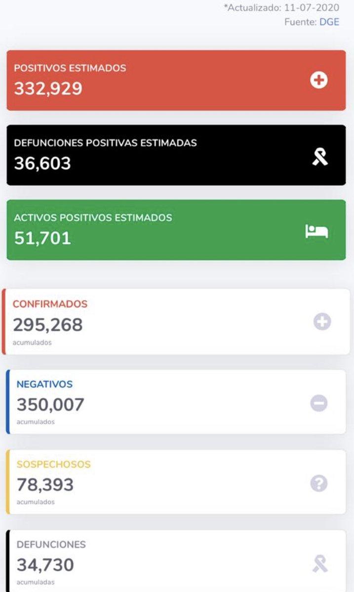 539 fallecimientos documentados en 24 horas, ya son 34 mil 730 : @SSalud_mx https://t.co/ECv90CKaW7