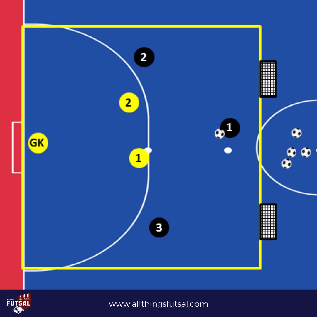 Futsal Drill - 3x2 + Goalkeeper One of our goals is to share some coaching points, to improve your training skills, your players and your team. Visit https://t.co/r0wT4332ve to learn more about this Drill . . . #futsal #futsala #futsalskills #futsalfeminino #futsalwomen https://t.co/17j34tsmEv