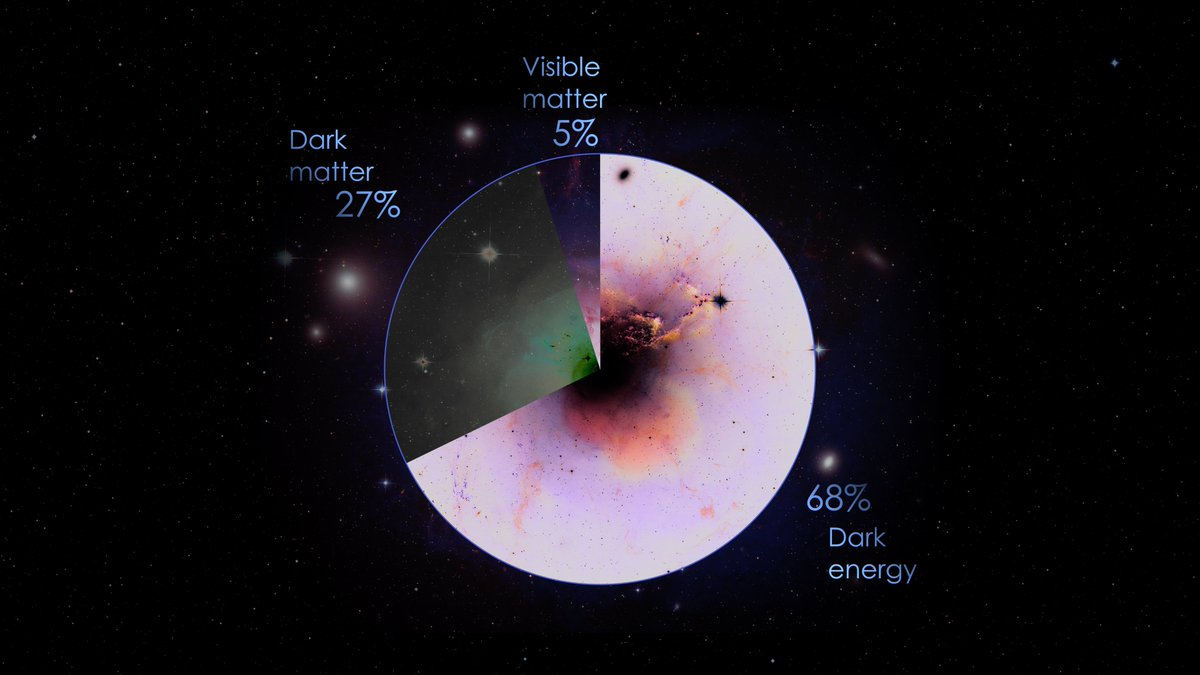 Absolutely mind boggling!    Only 5% of the known universe consists of visible matter. The rest remains shrouded in mystery to this day... https://t.co/sHNqnoLN0f