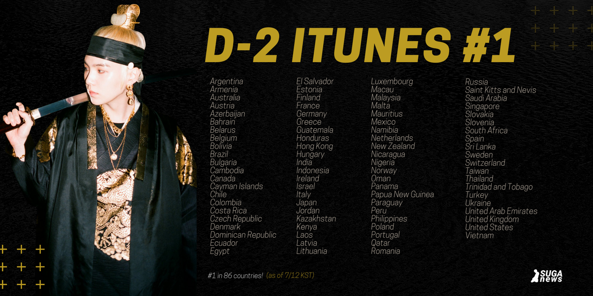 D-2 has reached #1 in iTunes in 86 countries!  The latest country to reach #1 is Namibia! 🇳🇦 THANK YOU NAMIBIA ARMY! 💜  #AgustD #D2_86 #D_2 #SUGA @BTS_twt https://t.co/P3wWITRI9j