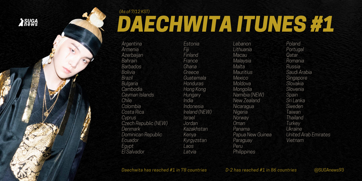 Daechwita has reached #1 in iTunes in 78 countries!  The latest countries to reach #1 are: 🇮🇪 Ireland 🇨🇿 Czech Republic 🇳🇦 Namibia  THANK YOU ARMY! 💜  #AgustD #Daechwita78 #D_2 #SUGA @BTS_twt https://t.co/2XvhWkKab1