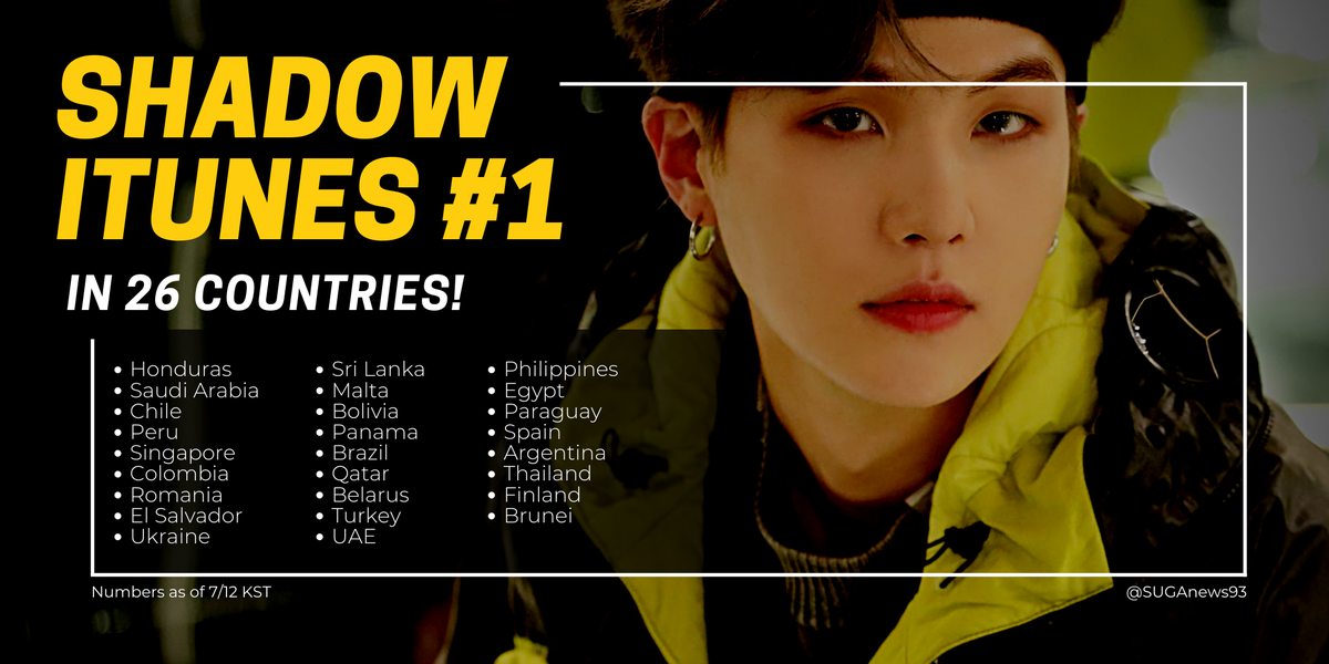 Interlude : Shadow has reached #1 in iTunes in 26 countries so far!  The latest countries to reach #1 are: 🇹🇭 Thailand 🇫🇮 Finland 🇧🇳 Brunei  THANK YOU ARMY! 💜  #AgustD #Shadow26 #D_2 #SUGA @BTS_twt https://t.co/oeJXNgGBGy