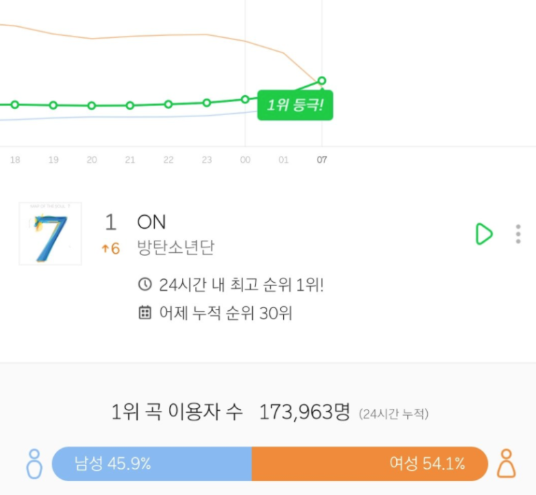 5 month old song @BTS_twt ON rises to #1 on MelOn at 7AM KST (548th hour at #1)! 🏆 *This is MelOn realtime chart, not 24Hits