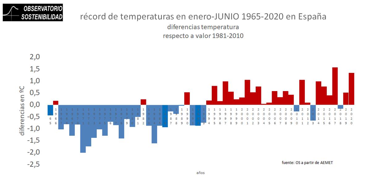 el periodo enero - junio de 2002 ha presentado una temperatura 1,3 grados por encima de la media 1981-2010.. grrrr...#soluciones por favor a la #emergenciaclimatica y políticas de #descarbonizacion reales y de #adaptacion al #calentamientoglobal https://t.co/SVIBlrVpEz