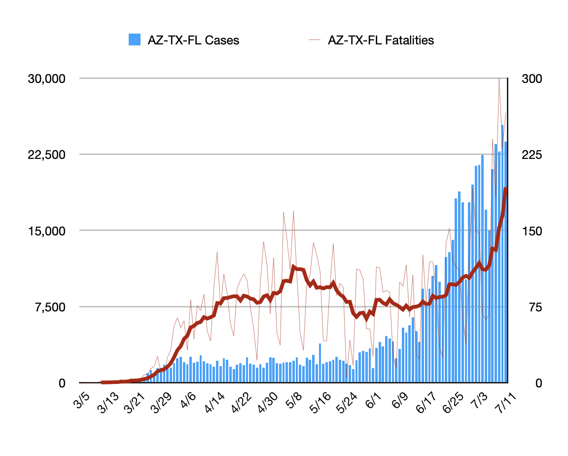 Relationship between case loads and mortality. Combined case numbers and fatality numbers for the current crisis states of Arizona, Texas and Florida. (Trend lines is seven day moving average.) https://t.co/hmXY35e97W