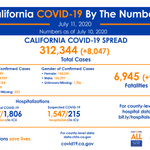 Image for the Tweet beginning: California #COVID19, By The Numbers:  🔹