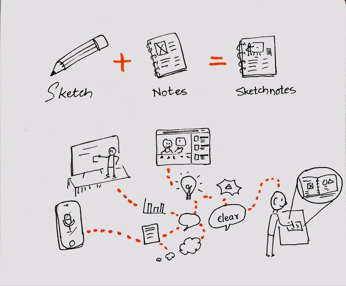 Sketchnotes =sketch + notes Journey of thousand miles begins with a single tweet. #sketchnote #sketchnotes #storytelling #sketchnoting #doodling #presentation #graphicfacilitation #journaling #notetaking #studynotes #penandpaperpic.twitter.com/Q3LbBdn7jH