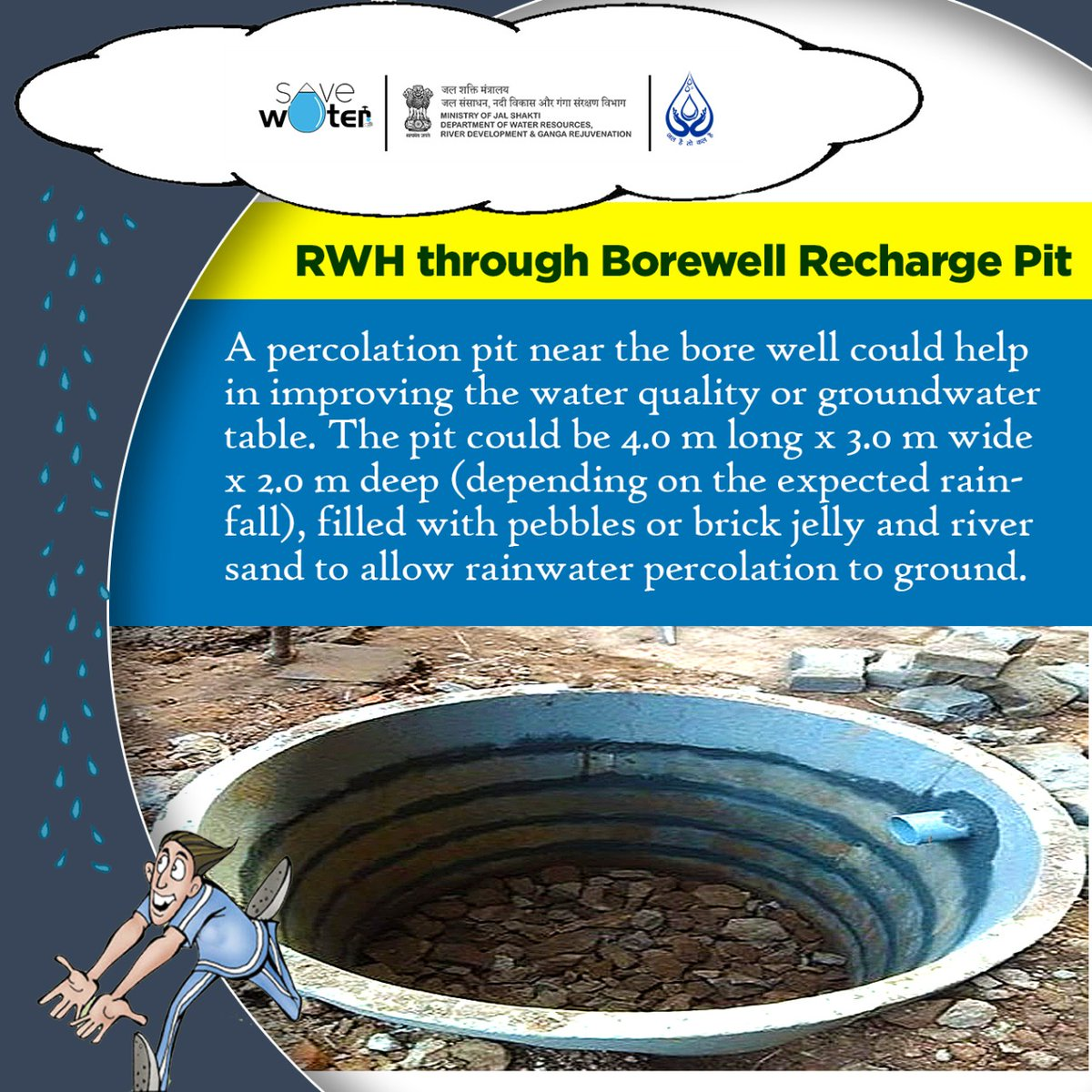Borewell recharge pit is a great method to bring water back to your dried up borewells.  🌧️ Let's CATCH THE RAIN this monsoon!! #Monsoon2020 #RainwaterHarvesting #SundayMotivation https://t.co/24PqN6lLp8