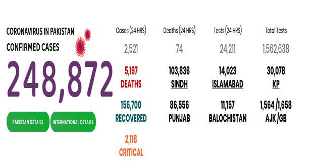 ملک میں کورونا کے وار جاری، مزید 74 افرد جان کی بازی ہار گئے https://bit.ly/3gRkg2Q #Covidpakistan #NCOC pic.twitter.com/j01yyPELff