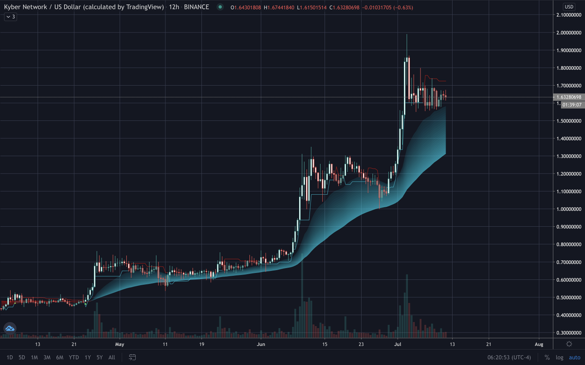 Usually with parabolas in crypto, you know the pump is finished when there's a huge sell off from the top, and Kyber Network $KNC has been in accumulation this whole month with no dump after the big run it had  Odds are we will have another leg up, i'm buying pic.twitter.com/s7sg1bPL7r