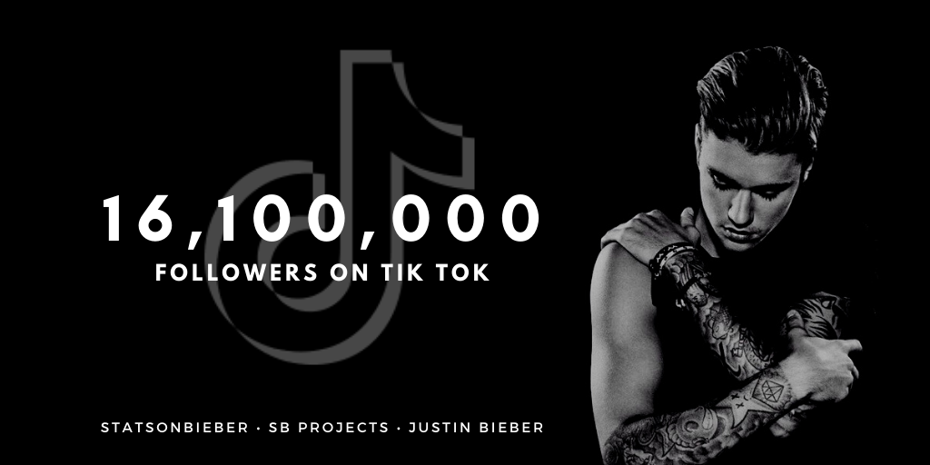 .@justinbieber has surpassed 16 million followers on Tik Tok (16.1M). - Despite only joining the app on Jan 3rd, he is one of the most-followed artists on the platform!