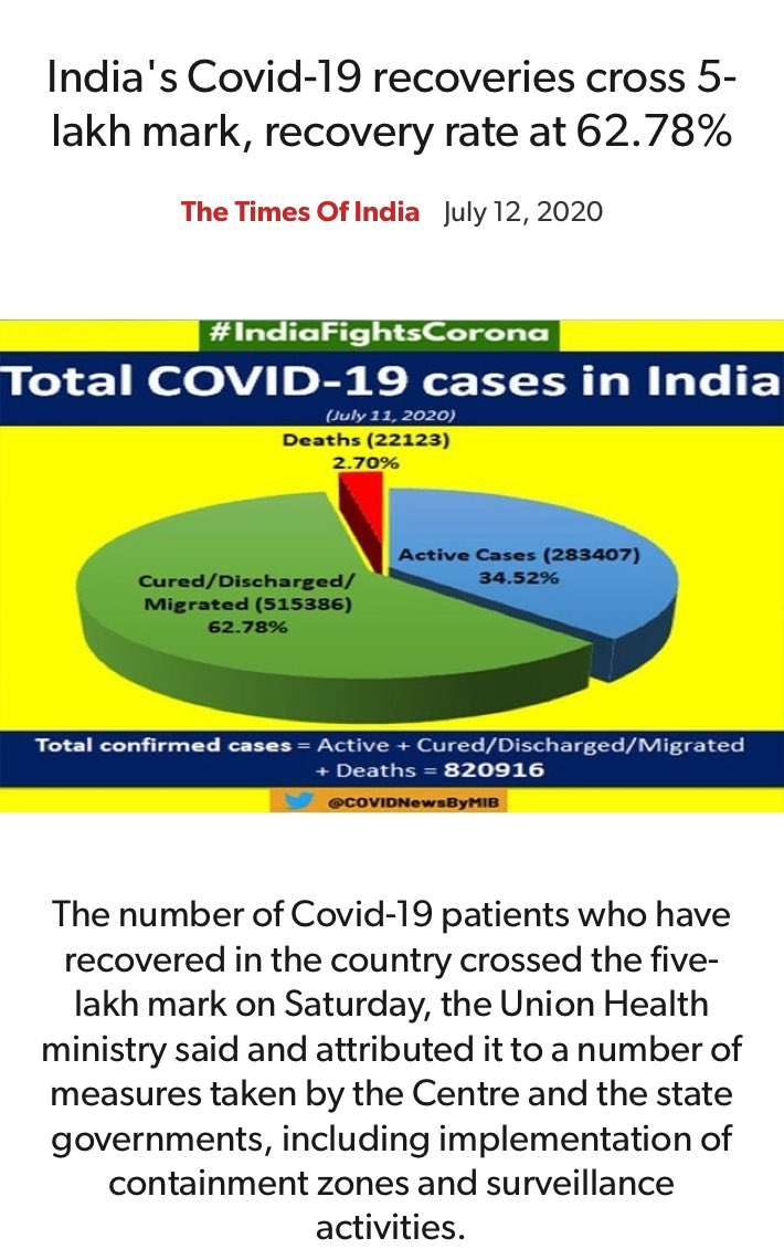 Indias Covid-19 recoveries cross 5-lakh mark, recovery rate at 62.78% timesofindia.indiatimes.com/india/indias-c…