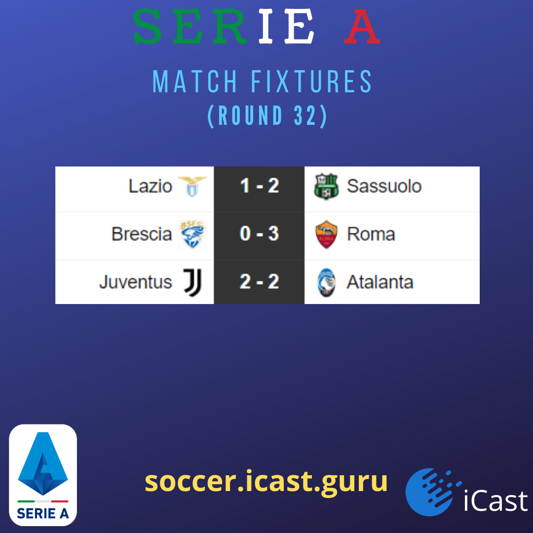 Match Results for Round   Serie A teams . Check here  #SerieATIM #football pic.twitter.com/DI1rJtvc1L