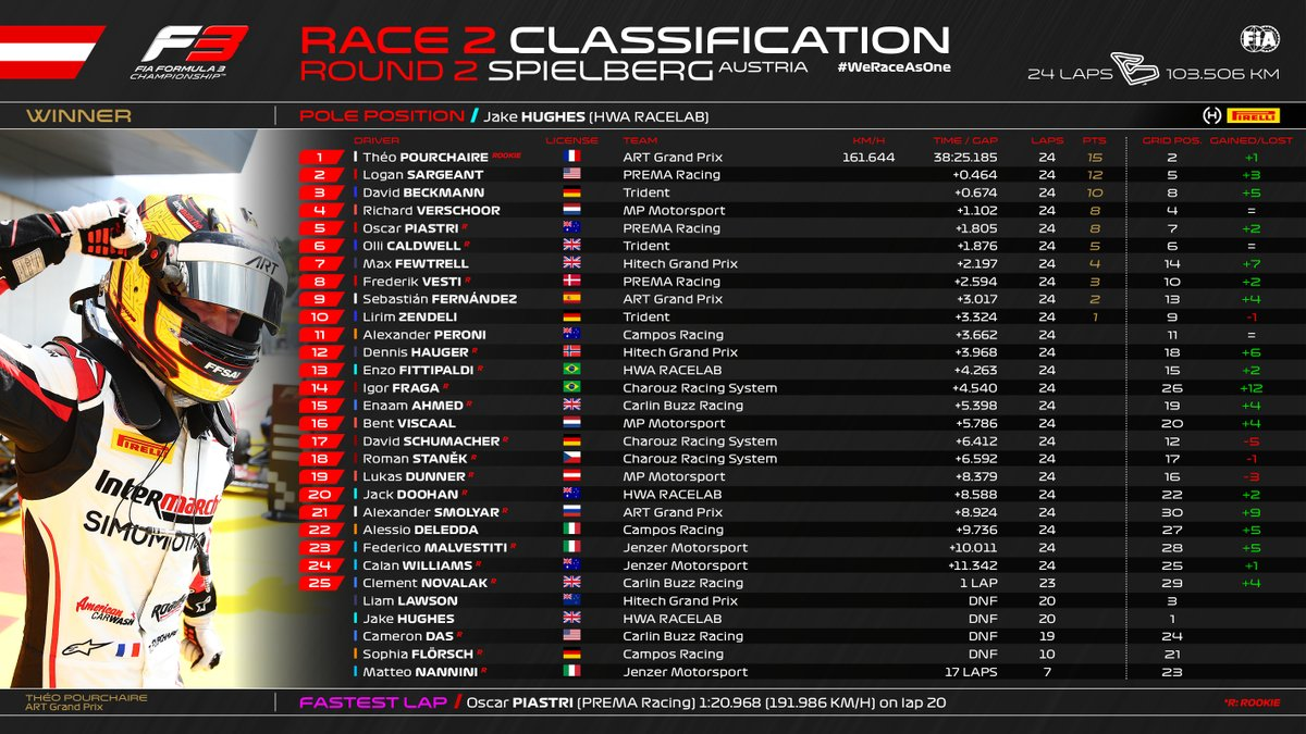 RACE CLASSIFICATION  How they crossed the line in our thrilling second race!  #AustrianGP 🇦🇹 #F3 https://t.co/eSpUrsAmjP