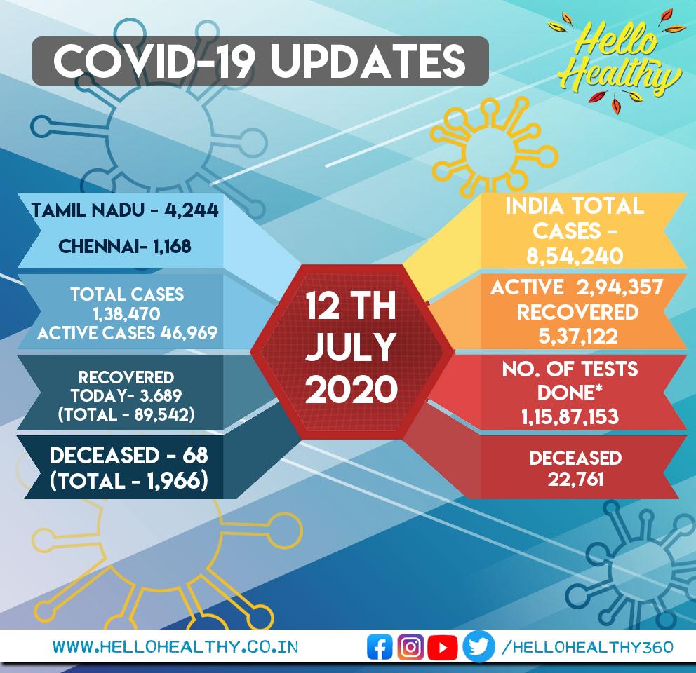 TN Corona Daily Report: 12 July #TamilNadu reported 4244 positive cases #Chennai -1168, TN Total 1,38,470    #Corona | #COVID19 | #Lockdown | #TNGovt | #TNFightsCorona | #TNCoronaLockdown | #Chennai | #Lockdown5 | #CoronaVirusUpdates| #TamilNadu |  #TNCoronaUpdatepic.twitter.com/bMSRlDBAVF