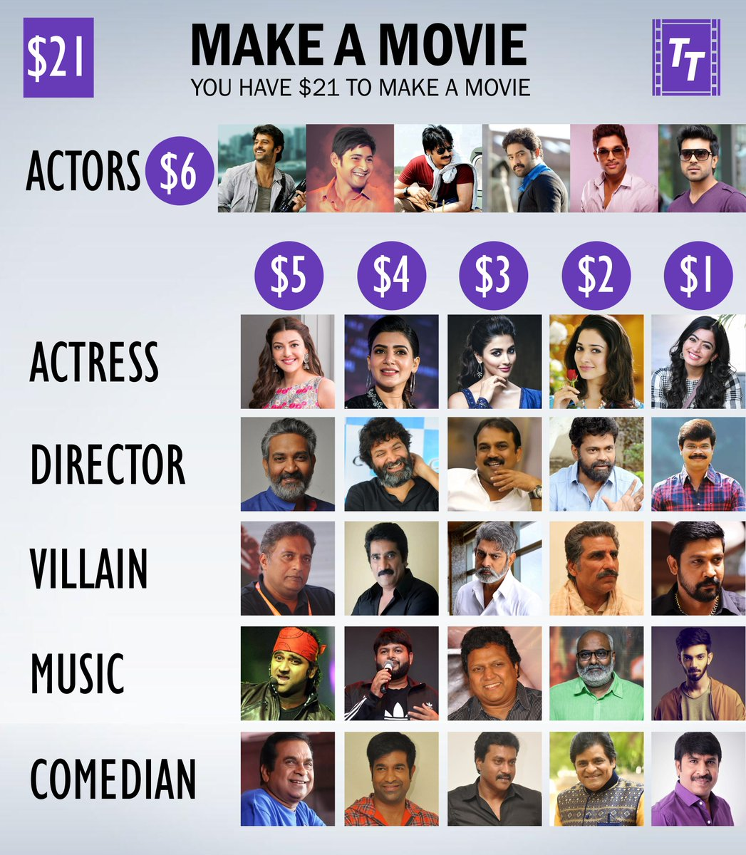 Make A Movie 🎬  You got $21 budget to make a movie. Who would you select as cast and crew in your movie?  Note: Selecting one from each category is mandatory.  #TrackTollywood https://t.co/DNwSKet6Pa