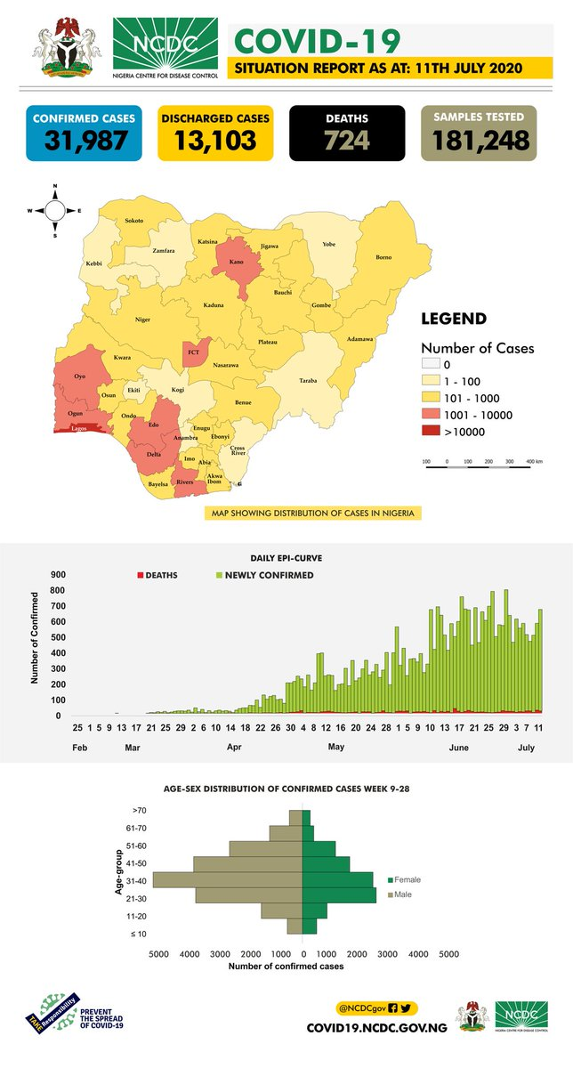 The #COVID19Nigeria situation report for 11th July, 2020 has been published.  Our daily #COVID19 situation reports provide a summary of the epidemiological situation & response activities in Nigeria.  Download via: https://t.co/Xo1WG4QDYT  #TakeResponsibility https://t.co/0imCFIC7GF