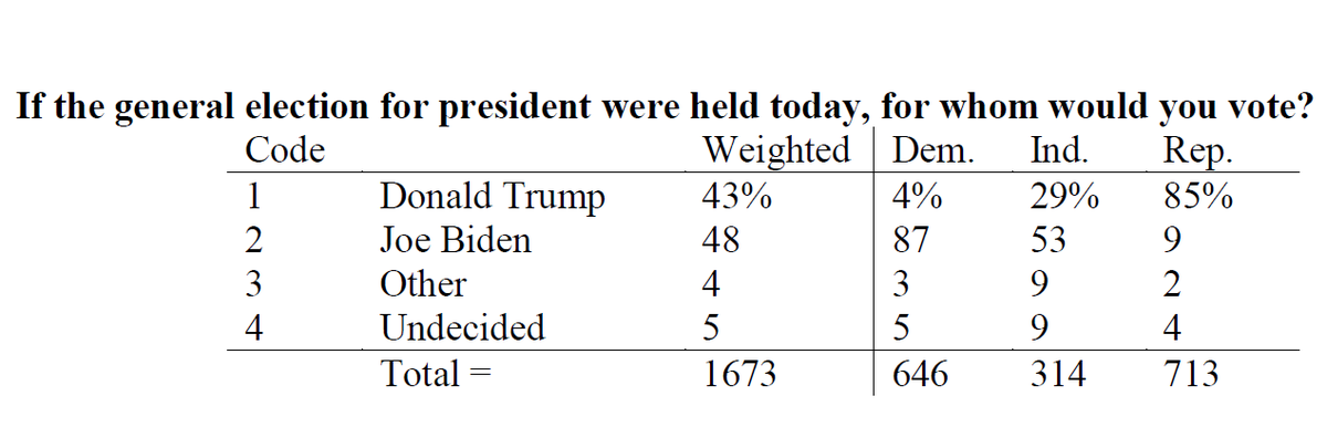 Dallas Morning News and UT Tyler poll Texas Likely Voter Sample Field Dates: June 29 – July 7, 2020 N= 1677 Adults (Likely Voters) Margin of error: +/- 2.4% Democratic Primary Run-off Sample, 829 Voters Margin of error: +/- 3.4% https://t.co/81AA8yy8WI https://t.co/FSglqJcBvF
