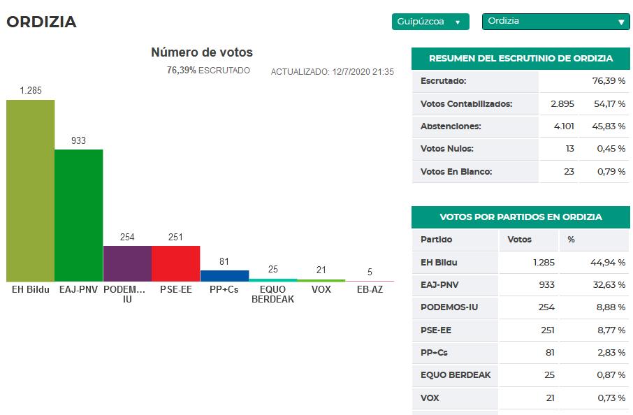 RESULTADOS Vuelco en #ORDIZIA. #EleccionesVascas2020  El PNV obtuvo el 35,8% de los votos y EH Bildu el 33,5% hace cuatro años  Ahora EH Blidu logra el 44% y el PNV un 32%. https://t.co/iLj1tTd6Xb https://t.co/Xnjz0N8eFZ