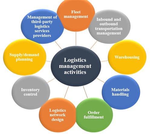 الإدارة اللوجستية pdf