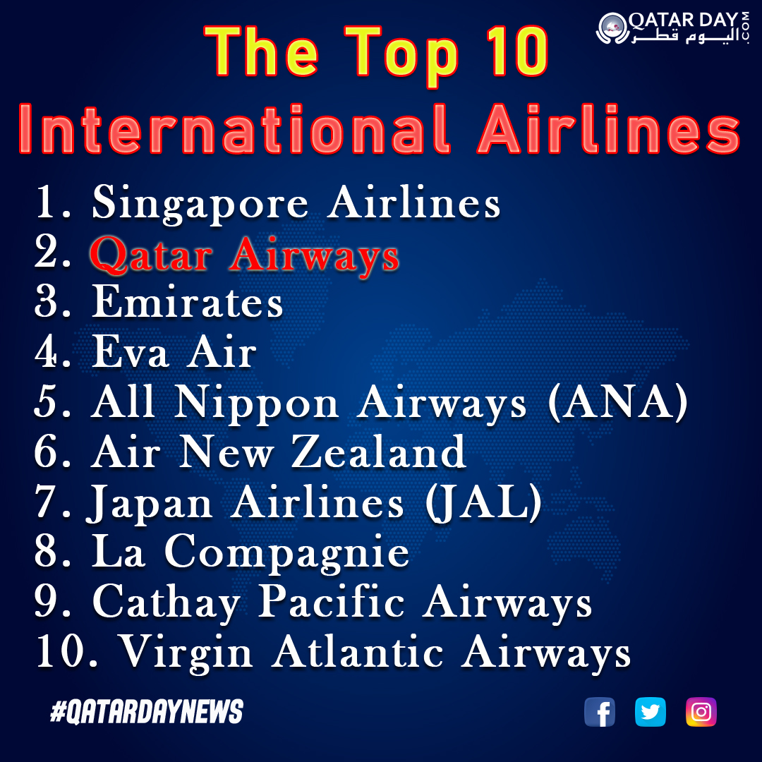 Congratulations Qatar! ❤️ ✈️🇶🇦 Qatar Airways voted second-best airline in the world. 🤟👍  The Top 10 International Airlines: https://t.co/OxcnCBfv7h   #Qatar #Doha #DohaQatar #QatarAirways #BestAirline #QatarNews #QatarDay https://t.co/QJH0p4OY7e