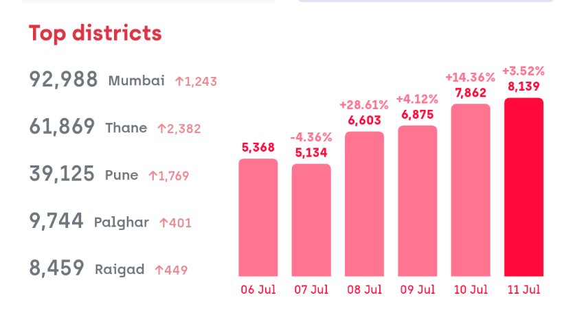 #COVID19 stats for #Maharashtra: Confirmed:2,54,427(+7,827) Active:1,03,516 Recovered:1,40,325(+3,340) Deceased:10,289(+173) 28 Minutes Ago-July 12 2020, 21:00 IST #IndiaFightsCoronavirus #Mumbai #Thane #Pune https://t.co/XtA7UGNuEG