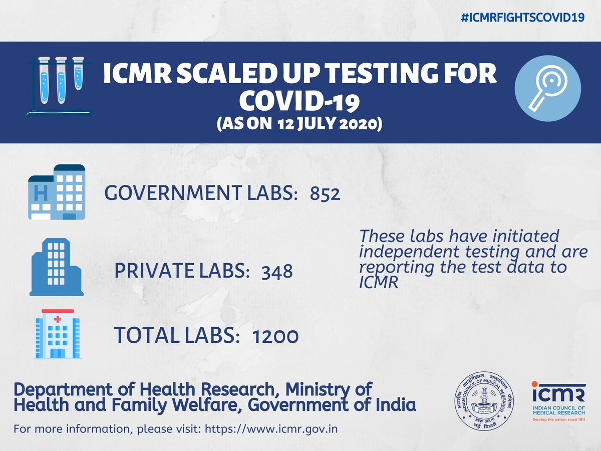 India has rapidly expanded its testing capabilities and ICMR approved COVID-19 testing laboratories are located across the country. View the Lab locations https://t.co/saFBLiZDU7 https://t.co/5iV7BP3esm