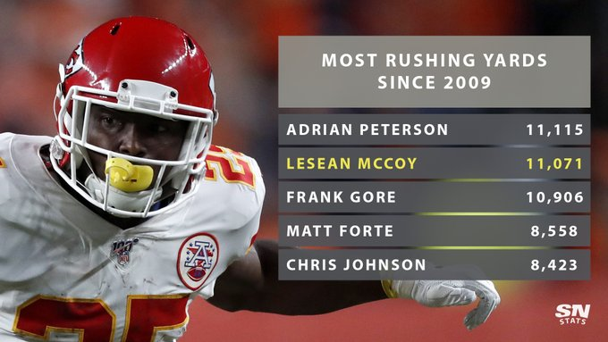 Happy 32nd Birthday LeSean McCoy! Since entering the in 2009, he has the 2nd-most rushing yards with 11,071.