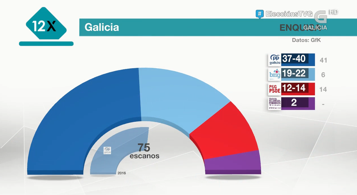 World Elects On Twitter Spain Galicia Regional Election Exit Poll Seats Pp 37 40 Bng 19 22 Psdeg Psoe 12 14 Gce Up 2 Majority 38 Gfk Eleccionsgalegas2020 Eleccionesgalicia Https T Co Arkcfr0yut