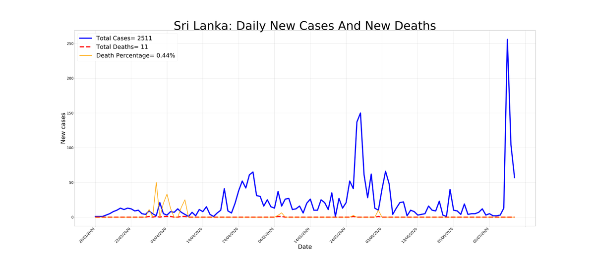 Stats for #SriLanka          Active Cases         : 625         Confirmed Cases : 2617(↑106)         Death Cases         : 11(↑0)         Recovered Cases : 1981         Cases Yesterday  : 2511(↑57)         Updated at        : 2020-07-12 18:26pic.twitter.com/z3xnrCYEtq