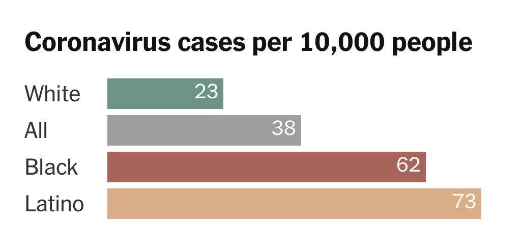 BREAKING: This chart. Devastating. Do everything you can to prevent the spread. From @nytimes who sued @cdc to get this data.