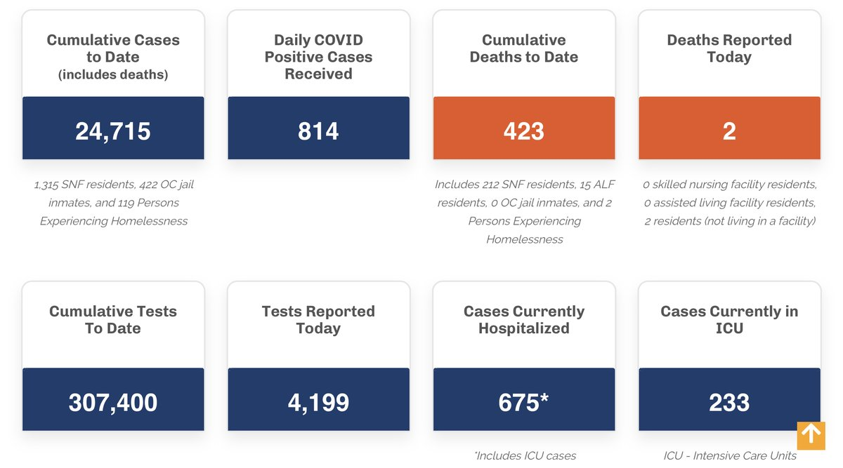 Hi, #OC. We've posted today's case count updates to https://occovid19.ochealthinfo.com/coronavirus-in-oc …. Help #slowthespread by practicing physical distancing, wearing a face covering, washing hands frequently, covering coughs and sneezes, and avoiding touching your face with unwashed hands. #OCCOVID19 pic.twitter.com/bYkSkXmI8i