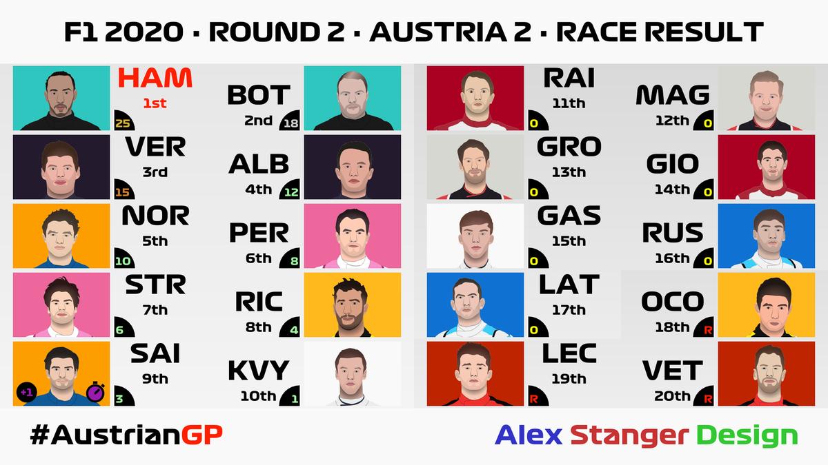 2020 FIA Formula One World Championship · Result  Round 2 🏁 #StyrianGP #AustrianGP 🇦🇹  🥇 · 🇬🇧 HAM · @MercedesAMGF1 🥈 · 🇫🇮 BOT 🥉 · 🇳🇱 VER · @redbullracing ⏱️ · 🇪🇸 SAI · @McLarenF1  TBC ⚠️ Racing Point  @F1 #F1 #F170 #F12020 #F1isBack #WeRaceAsOne 🌈 #DankeNiki #vectorgraphics https://t.co/ofKYt8m2VE