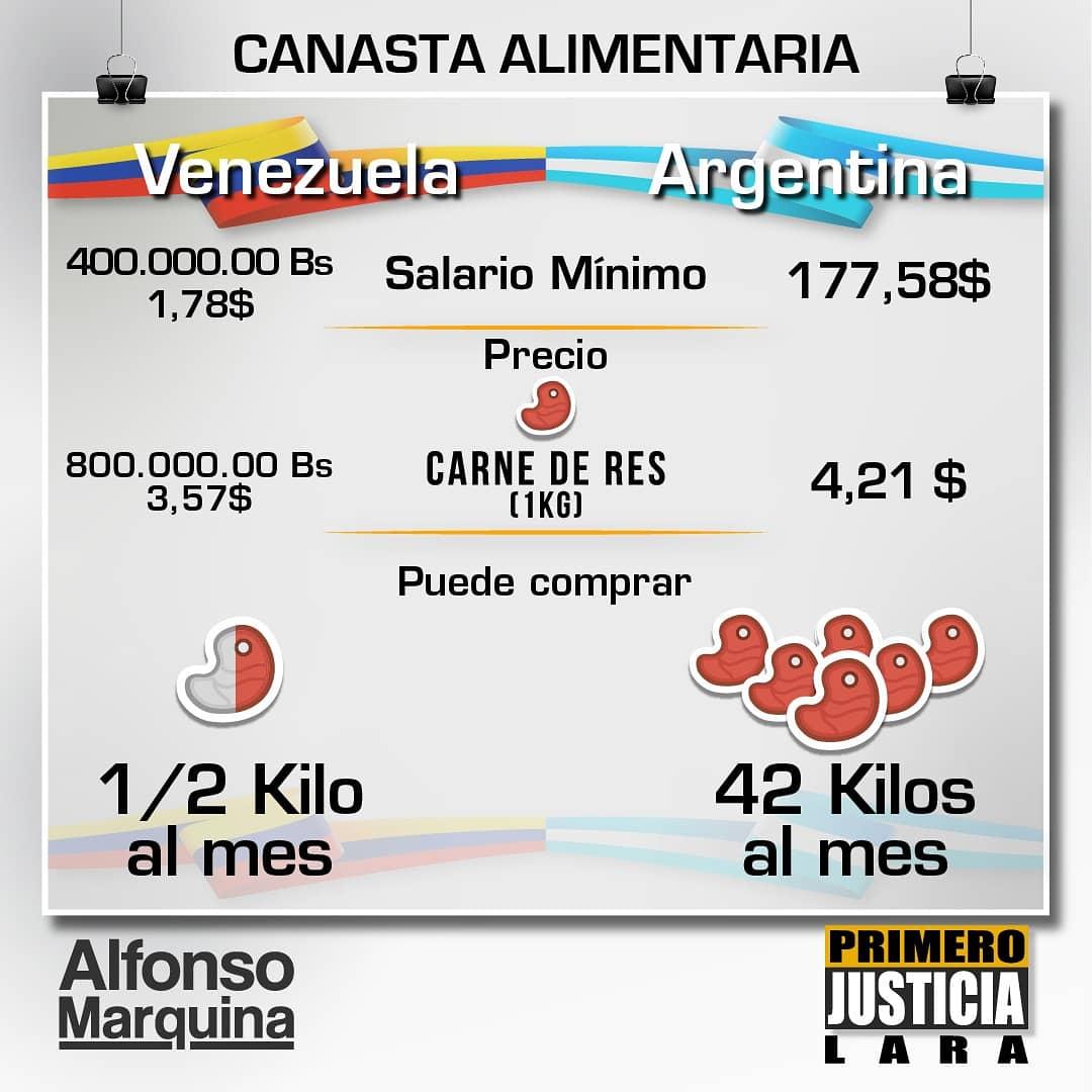 #12Jul 🇻🇪 El diputado, Alfonso Marquina, dio a conocer el estudio comparativo de los salarios mínimos en la región y de su capacidad de compra en los alimentos de  primera necesidad, el estudio será publicado por las redes sociales  del parlamentario. #TVVNoticias https://t.co/sSE6WSkFQB