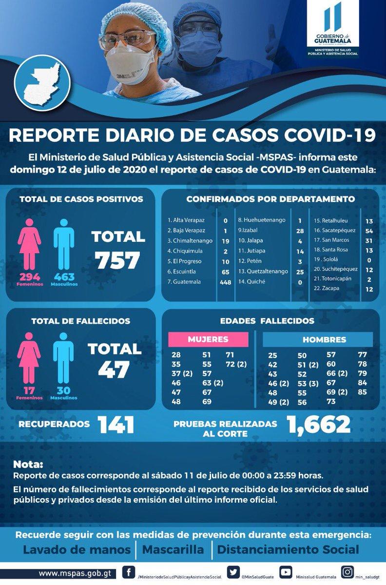 test Twitter Media - #URGENTE El Ministerio de Salud informa sobre actualización de casos COVID-19 que corresponden al sábado 11 de julio.757 casos nuevos de COVID-19, 47 personas fallecidas y 141 recuperados. https://t.co/8Rjlrjp8yb