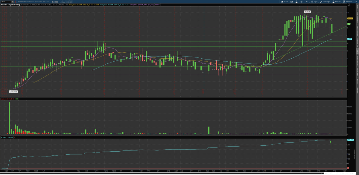 $PGVI #silver #miner that i would be catching these quick dips on! Recent officer added and OTC markets profile verified! Watching for filings on this micro-float! $SDRC $GGSM