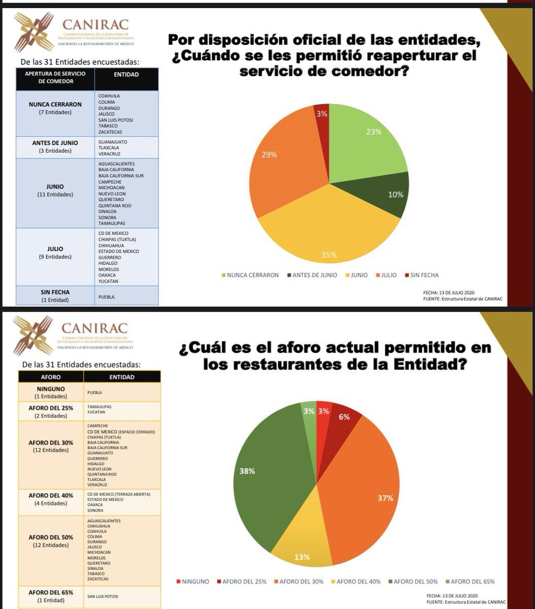 A nivel nacional Puebla único estado sin permitir la reapertura a los negocios. @Gob_Puebla @EconomiaGobPue @SECTUR_mx @CCEPuebla @caniracnacional @PueblaCanirac https://t.co/JXlkFD7wi3