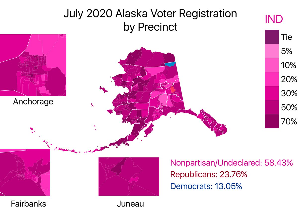 Alaska certainly is an independently minded state. So much so that Nonpartisan and Unaffiliated voters outnumber Democrats or Republicans in all but two precincts in Alaska. Democrats and Republicans each hold a plurality in exactly one precinct. pic.twitter.com/la1T7TCvoX