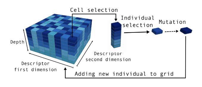 論文をいくつかノイズの多い領域でのMAP-Eliteの安定性と収束速度を向上させるシンプルで強力なアプローチ知能的な試行錯誤により数回の試行で適正な難易度のゲームレベルを見つける