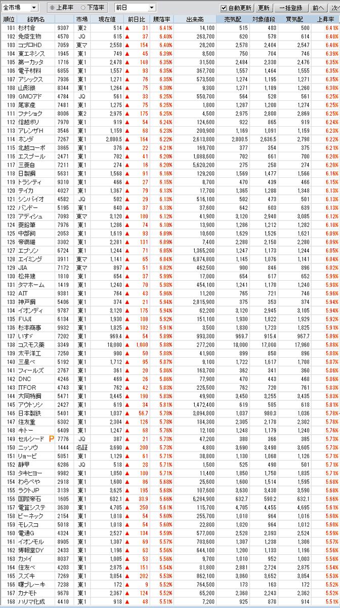 test ツイッターメディア - 上昇・下落率上位 11:30  +5%超 249銘柄 https://t.co/ClFBjAVmQb