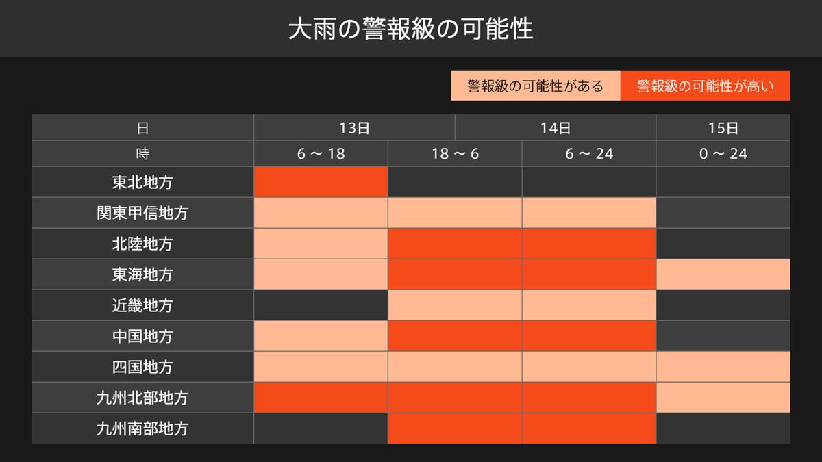 梅雨前線に伴った大雨の今後の見通し現在は西日本の日本海側などを中心に雨が降っています。今後は14日にかけ前線や低気圧に向かって暖かく湿った空気が流れこみ、前線の活動が活発となります。西日本では今日から14日にかけて、東日本では14日は大雨に警戒してください。